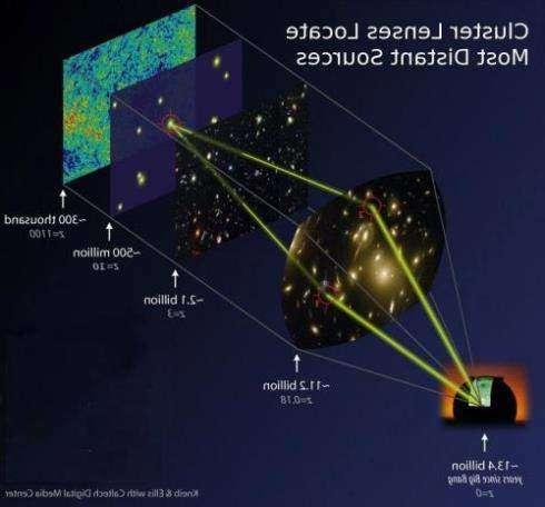 Найдены удаленные галактики